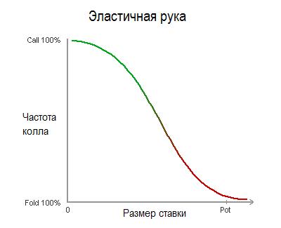 elastic-hand-diagram