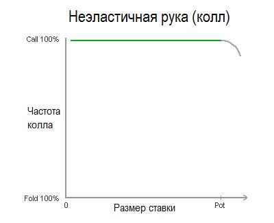 inelastic-hand-calling-diagram