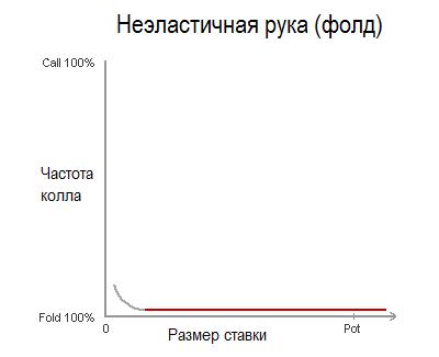 inelastic-hand-folding-diagram