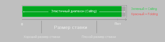 inelastic-range-calling-diagram-5