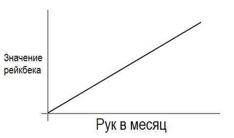 rakeback-graph