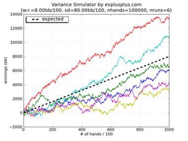 variance-simulator-graph